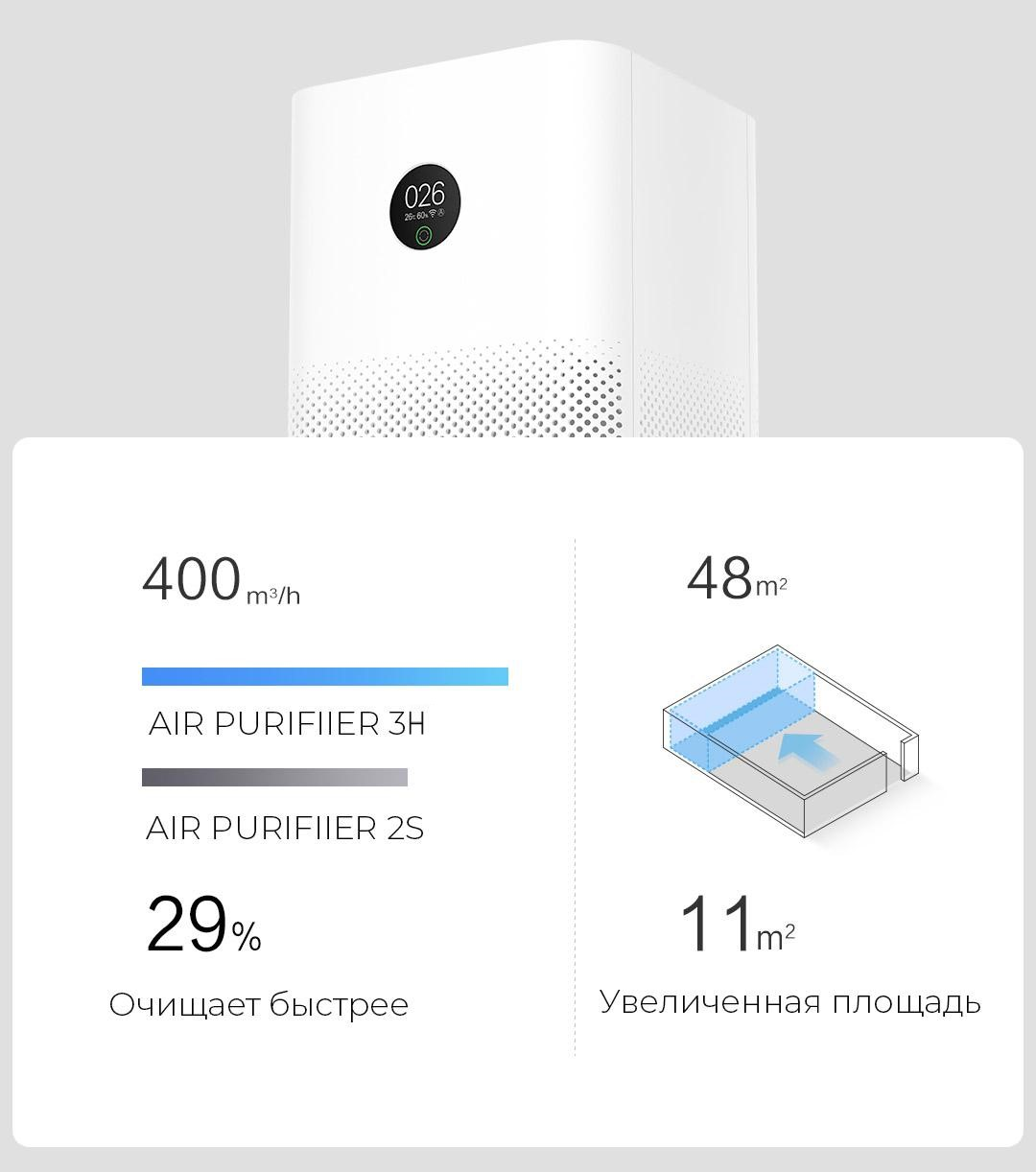 Очиститель воздуха Xiaomi Mi Air Purifier 3H (Global Version)