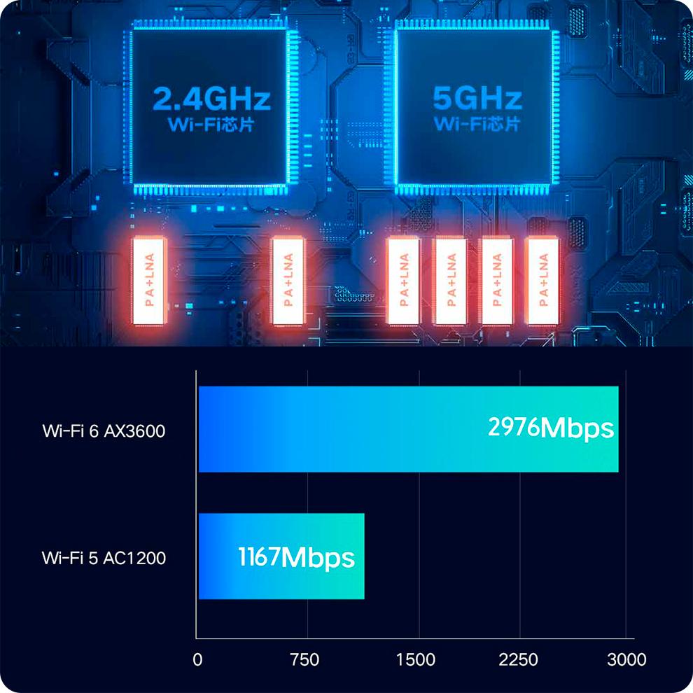 Роутер Xiaomi Mi AIoT AX3600 GLOBAL